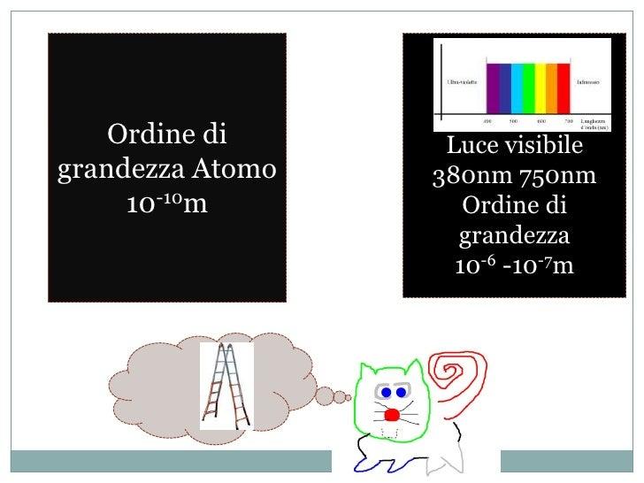 Ordine di grandezza Atomo<br />10-10m<br />Luce visibile<br />380nm 750nm<br />Ordine di grandezza<br />10-6 -10-7m<br />
