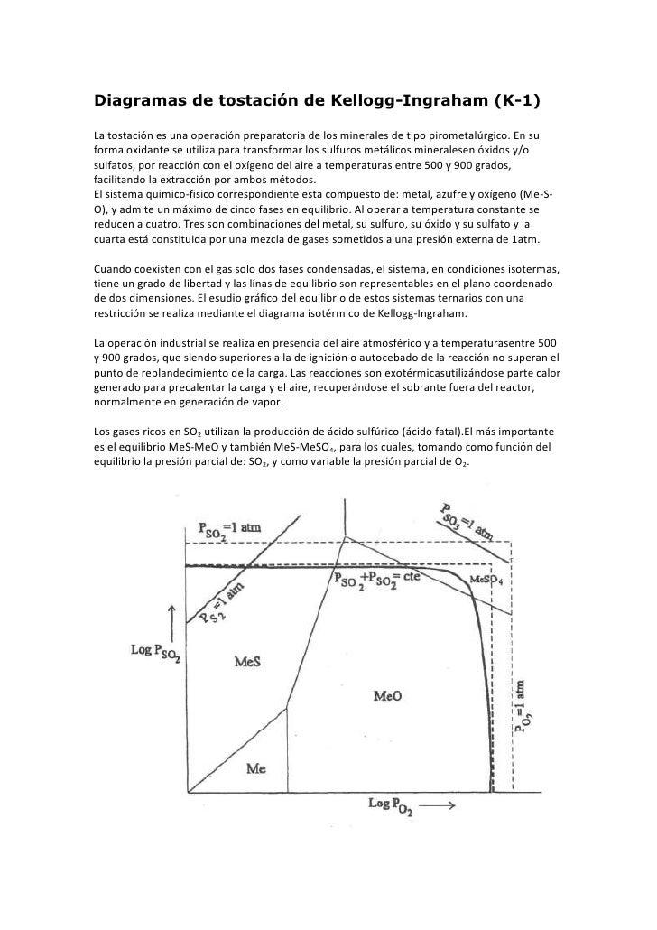 Diagramas de tostación de Kellogg-Ingraham (K-1)<br />La tostación es una operación preparatoria de los minerales de tipo ...