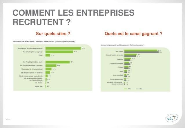 –3– COMMENT LES ENTREPRISES RECRUTENT ? Sur quels sites ? Quels est le canal gagnant ?