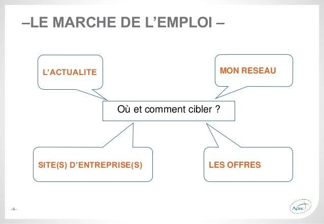 –5– –LE MARCHE DE L'EMPLOI – Où et comment cibler ? MON RESEAU LES OFFRES L'ACTUALITE SITE(S) D'ENTREPRISE(S)
