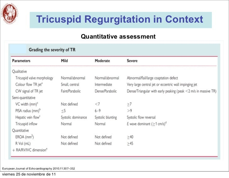 Tricuspid Regurgitation In Context