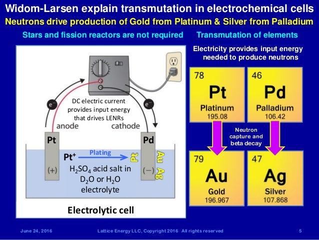 Lattice Energy LLC - 1994 conference paper - Prof John ...