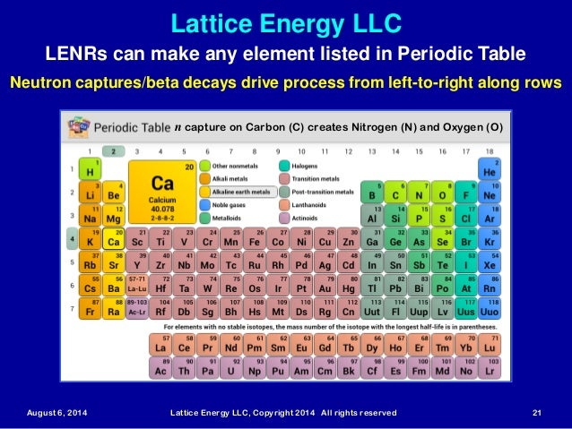 Lattice Energy Llcgame Changing Lenrs What Are They And Amazing Things They Could Enable Aug 6 2014 on Periodic Chart