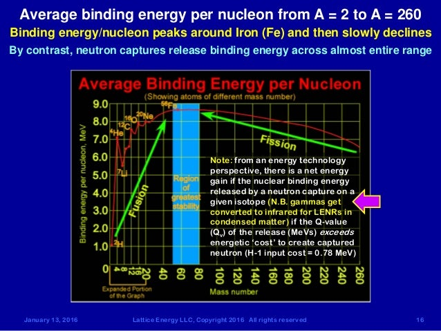 what is meant by the term nucleosynthesis In physical cosmology, big bang nucleosynthesis (abbreviated bbn, also known as primordial nucleosynthesis, arch(a)eonucleosynthesis, archonucleosynthesis.