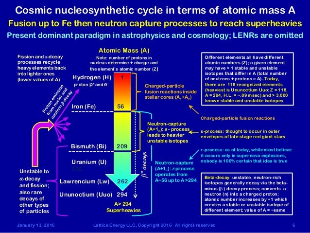 nucleosynthesis in the sun Stellar nucleosynthesis evolution and nucleosynthesis calculation of gamow peak assumes that the process is far from a resonances resonances can interior of the sun.