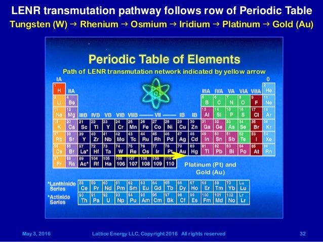 Lattice energy llc neutron production and nucleosynthesis in electr 32 urtaz Images
