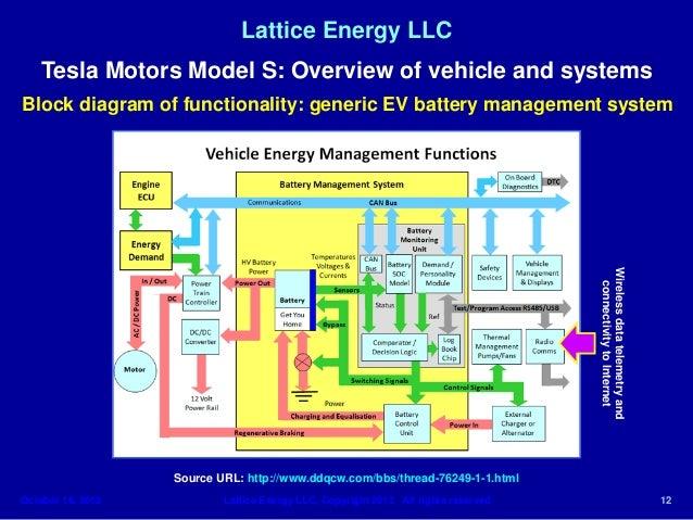 lattice energy llc technical discussionoct 1 tesla motors model s battery thermal runawayoctober 16 2013 12 638?cb=1386236077 lattice energy llc technical discussion oct 1 tesla motors model s b tesla model s wiring diagram at soozxer.org