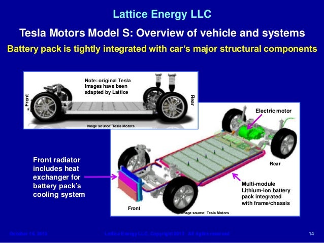 lattice energy llc technical discussion oct 1 tesla motors model s b rh slideshare net