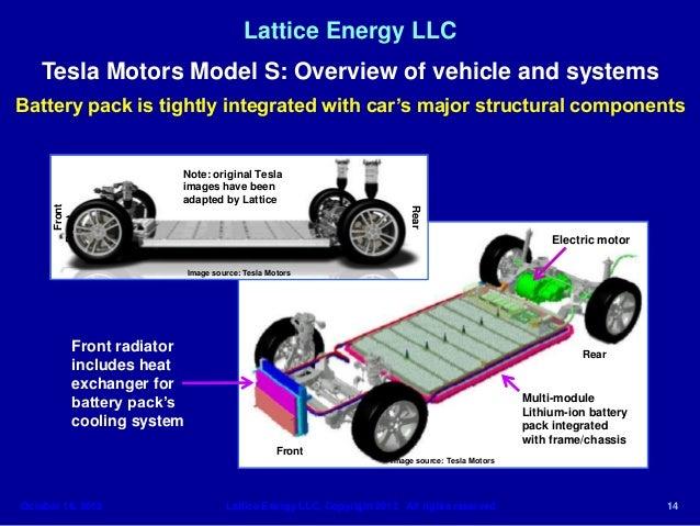 lattice energy llc technical discussionoct 1 tesla motors model s battery thermal runawayoctober 16 2013 14 638?cb=1386236077 lattice energy llc technical discussion oct 1 tesla motors model s b tesla model s wiring diagram at readyjetset.co