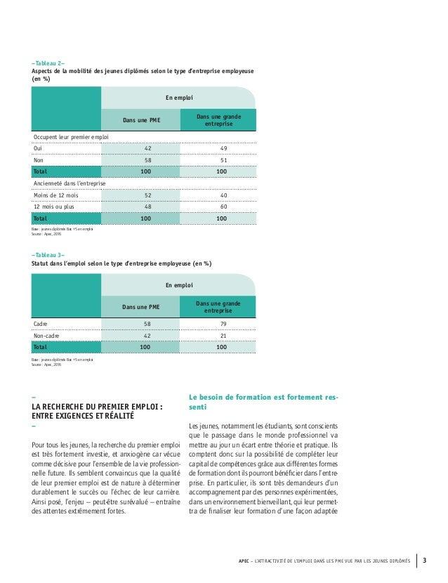Etude Apec - L'attractivité de l'emploi dans les PME vue par les jeunes diplômés Slide 3