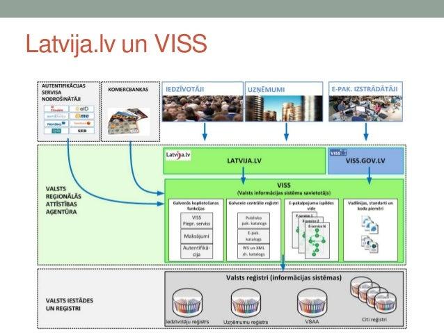 Latvija.lv un viss ver.1.0 Slide 2