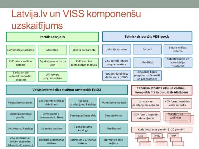 Latvija.lv un viss ver.1.0 Slide 3