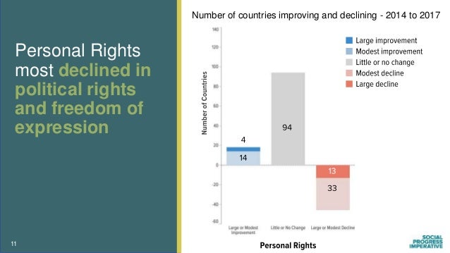 11 Personal Rights most declined in political rights and freedom of expression Number of countries improving and declining...