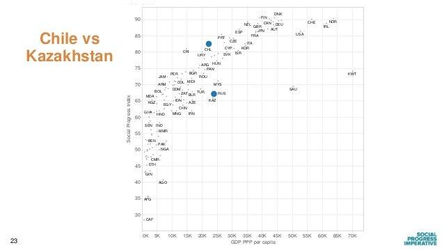 23 Chile vs Kazakhstan 0K 5K 10K 15K 20K 25K 30K 35K 40K 45K 50K 55K 60K 65K 70K GDP PPP per capita 30 35 40 45 50 55 60 6...
