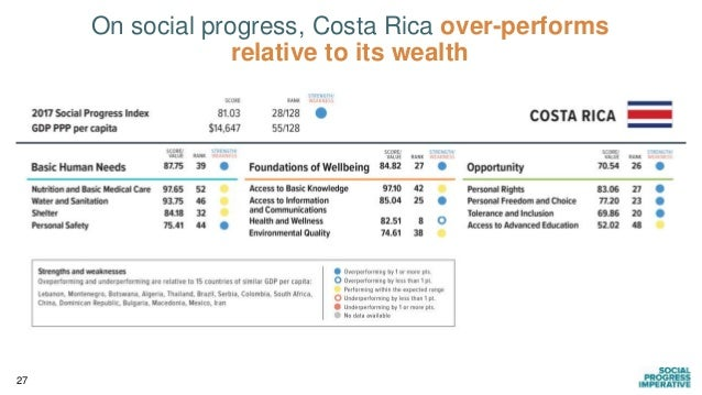 27 On social progress, Costa Rica over-performs relative to its wealth