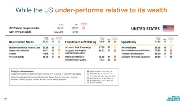 28 While the US under-performs relative to its wealth