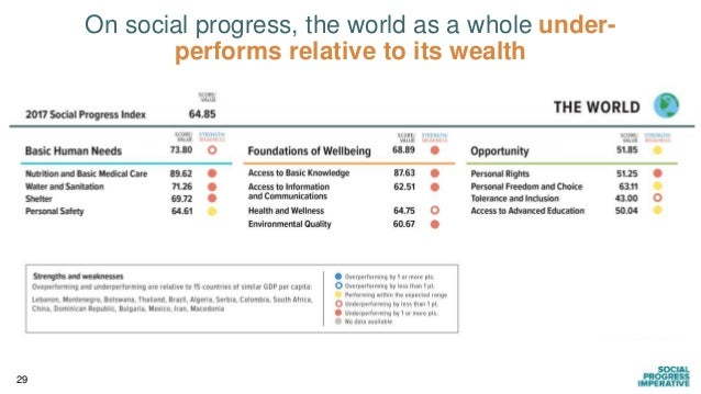 29 On social progress, the world as a whole under- performs relative to its wealth