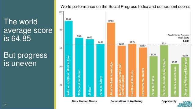 The world average score is 64.85 But progress is uneven 8 World performance on the Social Progress Index and component sco...
