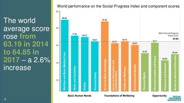 The world average score rose from 63.19 in 2014 to 64.85 in 2017 – a 2.6% increase 9 World performance on the Social Progr...