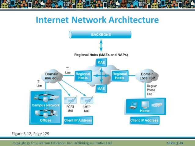 e commerce infrastructure the internet web and mobile platform Autodesk Vault Network Diagram Technology Network Diagram