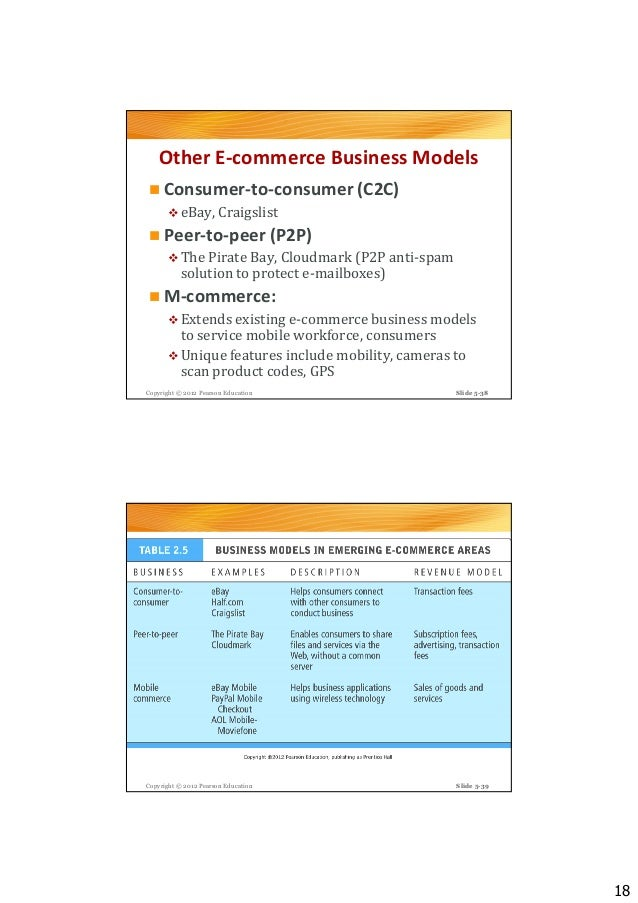 ecommerce business models Who is your target market: individuals or businesses let's look at common ecommerce business models, so you can see which is best for your business.