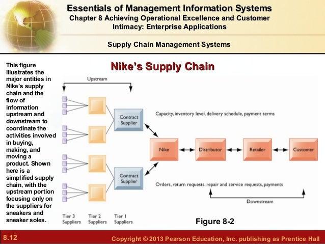 nike supply chain diagram