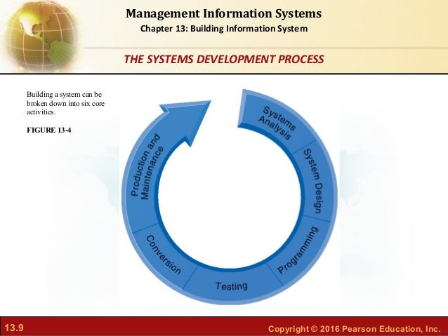 the process of management information system development Service provider of management information system development - mis   basically database management is the process to enter beneficial information of  crm.