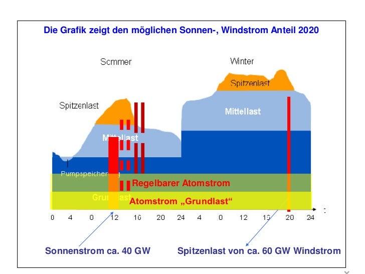 Strompreisentwicklung                        Photovoltaik Vergütung lt. EEGStrompreisentwicklung                          ...