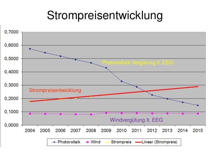 Preis für Photovoltaik                               2020                              1.350€12