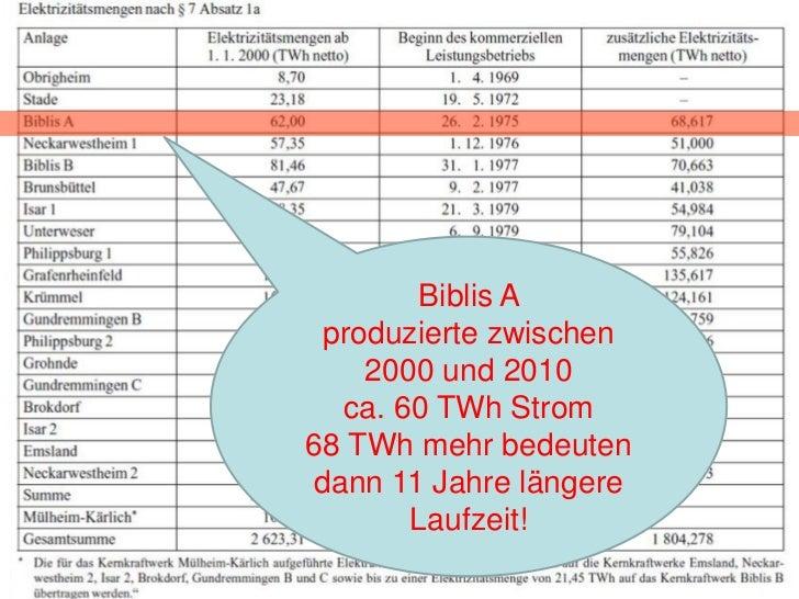 Energiekonzept 2010             Bundesregierung    Emissions-    EE am      EE Strom      Primär      Strom     Endenergie...