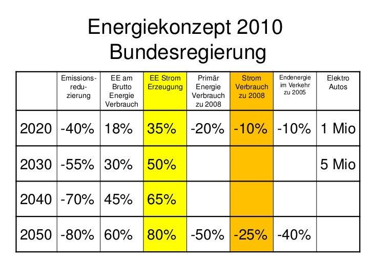 Energiekonzept Bundesregierung          EE Strom       EE Strom     Strom Verbrauch        Erzeugung %   Erzeugung GWh    ...