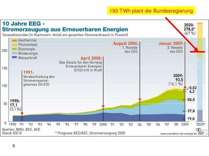 Energieszenario für 2050                     EE Strom GWh    Minimal                                    SzenarienStrombeda...