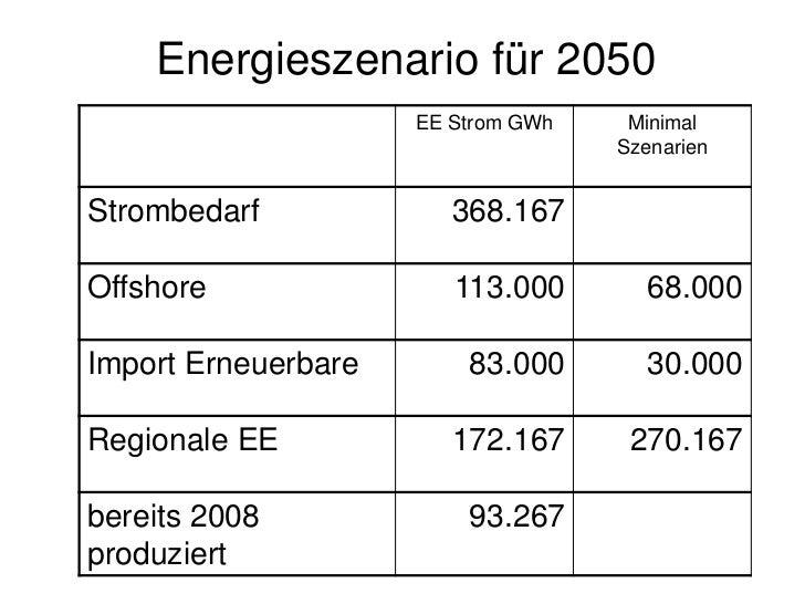 Photovoltaik Zubau in  10 Jahren 0,2 GWZubau 2010 ca. 7-8 GW