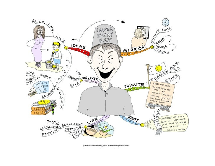 Laugh every dayThis mind map is a tribute to Richard Carlson who left us many life changing books on happiness, stress red...