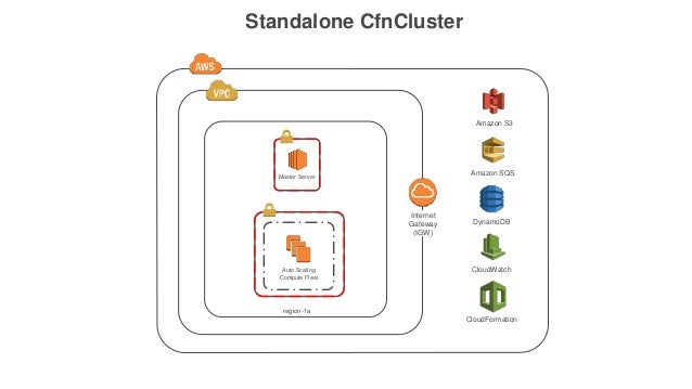 Launch a Thousand Core HPC Cluster in Minutes with AWS