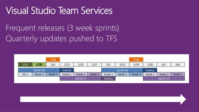 What's new for VSTS & TFS