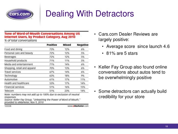 Cars Com Dealer Reviews >> Cars Com Dealeradvantage Webinar Responding To Online Reviews