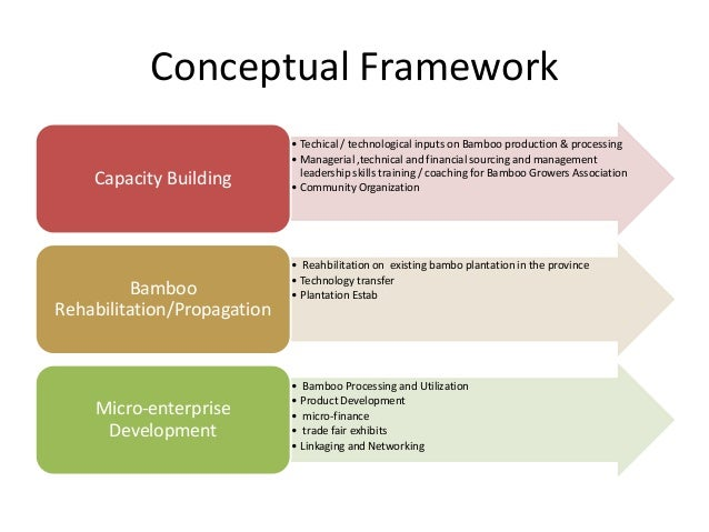 A new conceptual framework for sustainable development
