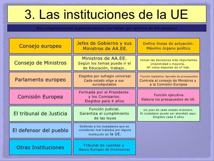 3. Las instituciones de la UE Son organizaciones supranacionales (se hallan por encima de los estados) Consejo europeo Jef...