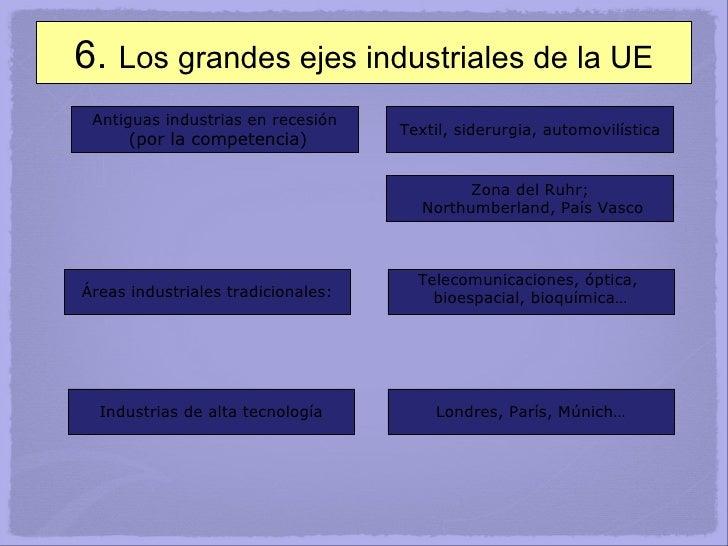 6.  Los grandes ejes industriales de la UE Antiguas industrias en recesión (por la competencia) Textil, siderurgia, automo...