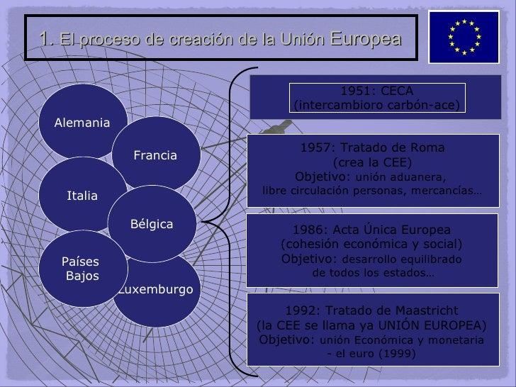 1.  El proceso de creación de la Unión  Europea 1951: CECA (intercambioro carbón-ace) 1957: Tratado de Roma (crea la CEE) ...