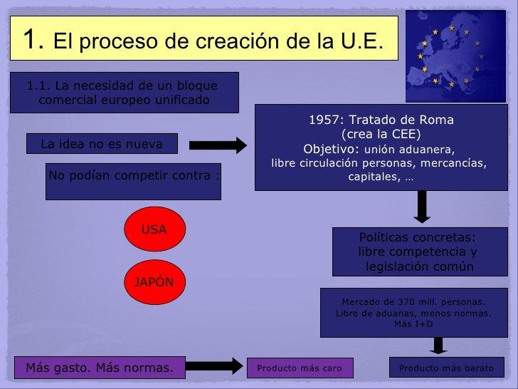 1.  El proceso de creación de la U.E. 1.1. La necesidad de un bloque  comercial europeo unificado La idea no es nueva 1957...