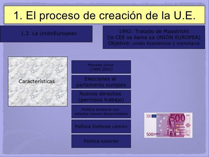 1. El proceso de creación de la U.E. 1.2. La UniónEuropean 1992: Tratado de Maastricht (la CEE se llama ya UNIÓN EUROPEA) ...
