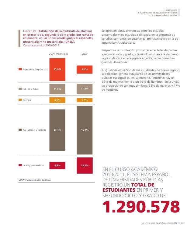 I. Diagnóstico 1. La demanda de estudios universitarios en el sistema público español  1.3. La demanda de postgrado Antes ...