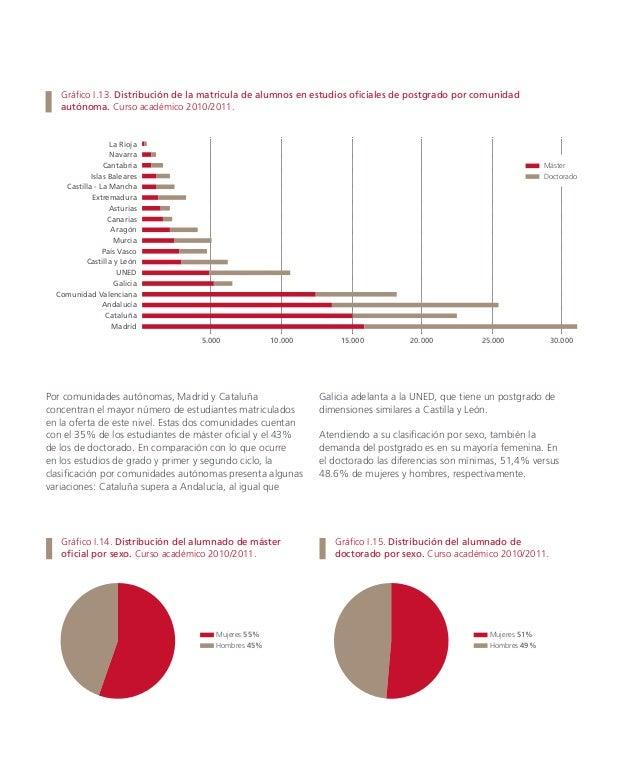 109.340 ESTUDIANTES EN ENSEÑANZAS PROPIAS DE POSTGRADO MATRICULADOS EN EL CURSO 2010/201, INCLUYENDO LOS PROGRAMAS DE MÁST...