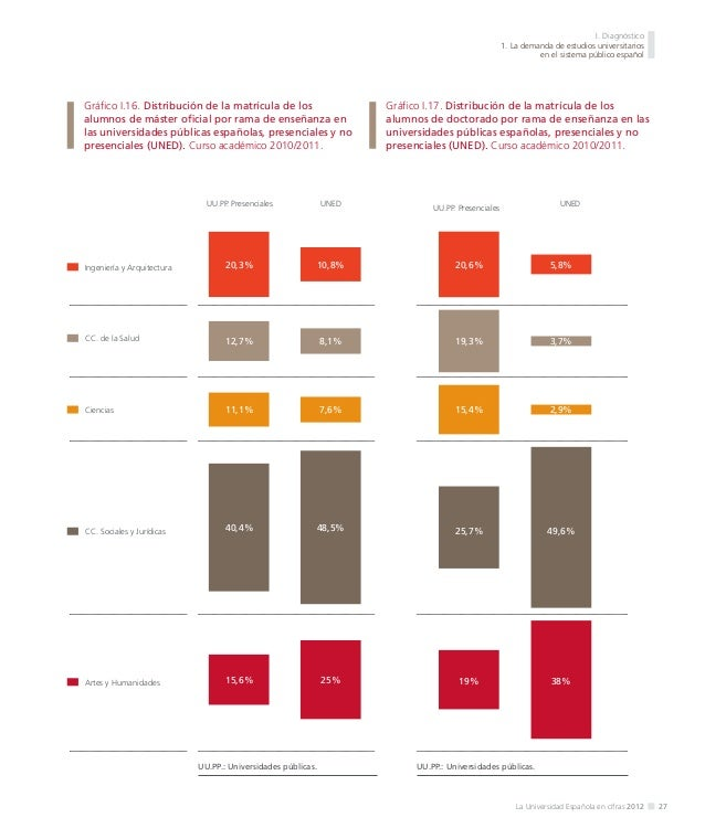 I. Diagnóstico 1. La demanda de estudios universitarios en el sistema público español  Por ramas de enseñanza, los estudia...