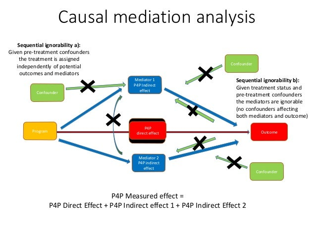 Program Outcome Mediator 1 P4P Indirect effect P4P Measured effect = P4P Direct Effect + P4P Indirect effect 1 + P4P Indir...