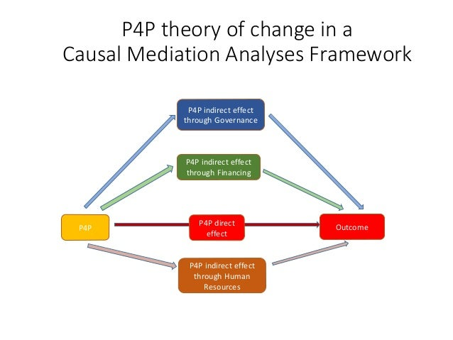 P4P theory of change in a Causal Mediation Analyses Framework P4P Outcome P4P indirect effect through Governance P4P indir...
