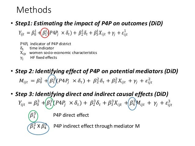 Methods • Step1: Estimating the impact of P4P on outcomes (DiD) P4Pt indicator of P4P district δt time indicator Xijt wome...