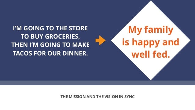 I'M GOING TO THE STORE TO BUY GROCERIES, THEN I'M GOING TO MAKE TACOS FOR OUR DINNER. THE MISSION AND THE VISION IN SYNC M...